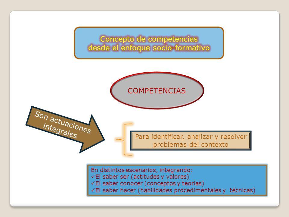 COMPETENCIAS Son actuaciones integrales Para identificar, analizar y resolver problemas del contexto En distintos escenarios, integrando: El saber ser (actitudes y valores) El saber conocer (conceptos y teorías) El saber hacer (habilidades procedimentales y técnicas)