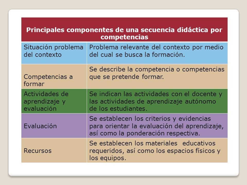 Principales componentes de una secuencia didáctica por competencias Situación problema del contexto Problema relevante del contexto por medio del cual se busca la formación.