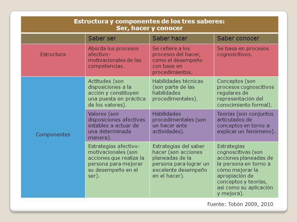 Estructura y componentes de los tres saberes: Ser, hacer y conocer Saber serSaber hacerSaber conocer Estructura Aborda los procesos afectivo- motivacionales de las competencias.