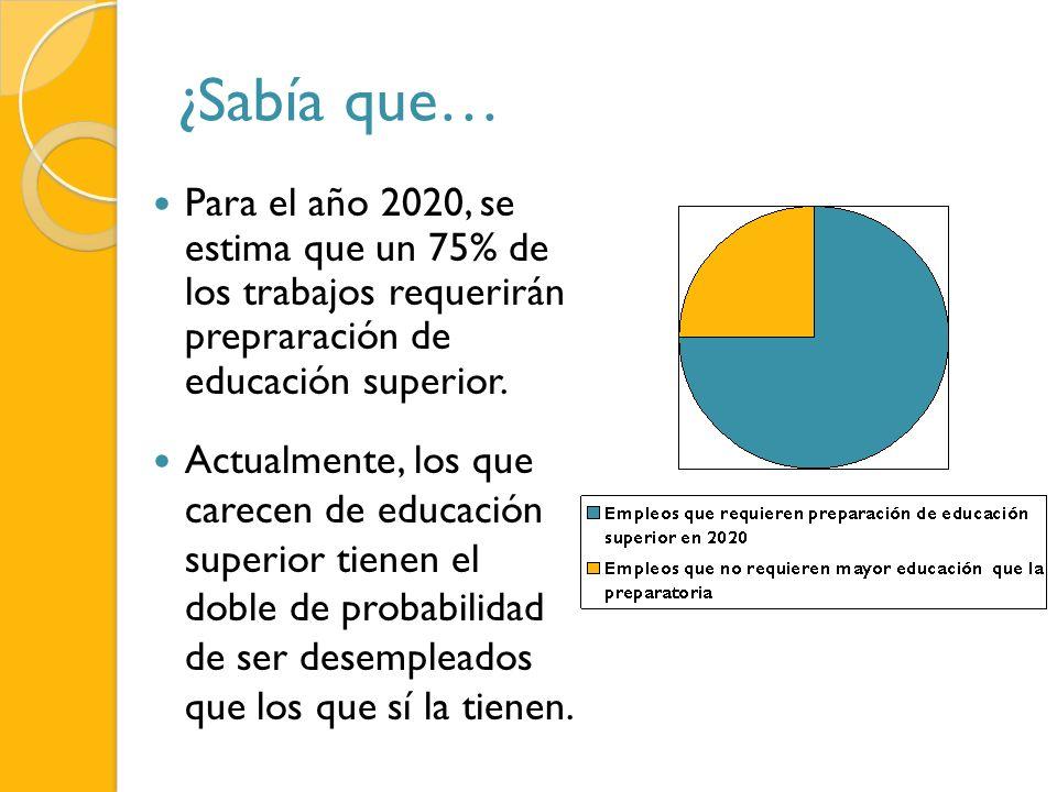 ¿Sabía que… Para el año 2020, se estima que un 75% de los trabajos requerirán prepraración de educación superior. Actualmente, los que carecen de educ