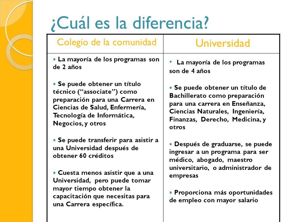 ¿Cuál es la diferencia? Colegio de la comunidad Universidad La mayoría de los programas son de 2 años Se puede obtener un título técnico (associate) c