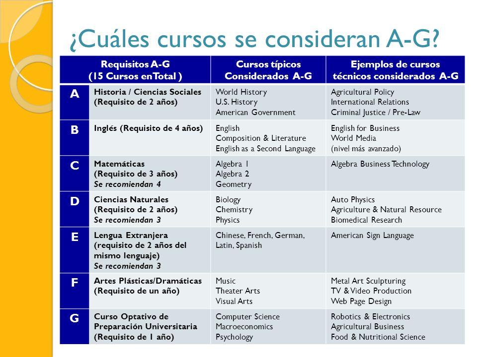 ¿Cuáles cursos se consideran A-G? Requisitos A-G (15 Cursos enTotal ) Cursos típicos Considerados A-G Ejemplos de cursos técnicos considerados A-G A H