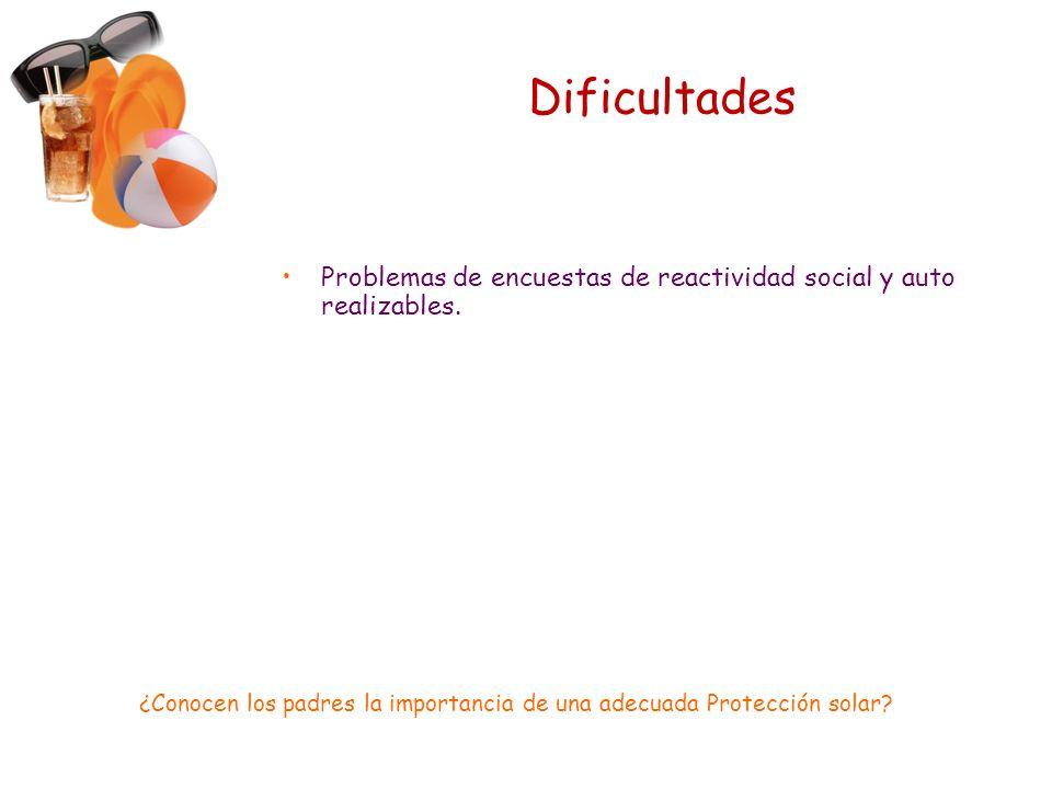 Dificultades Problemas de encuestas de reactividad social y auto realizables.
