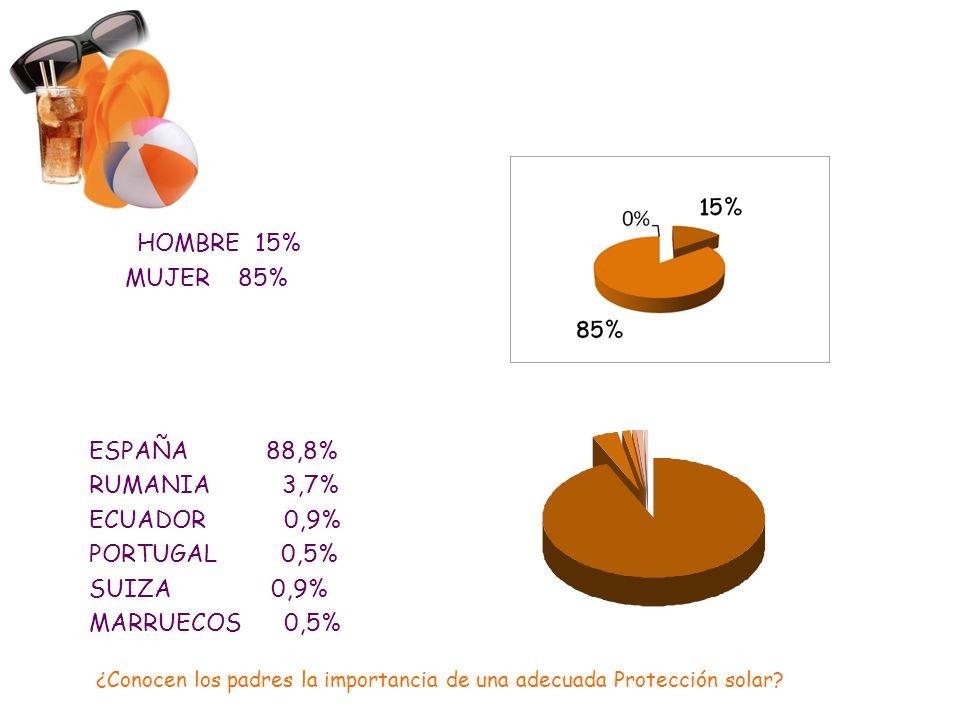 HOMBRE 15% MUJER 85% ESPAÑA 88,8% RUMANIA 3,7% ECUADOR 0,9% PORTUGAL 0,5% SUIZA 0,9% MARRUECOS 0,5% ¿Conocen los padres la importancia de una adecuada Protección solar?