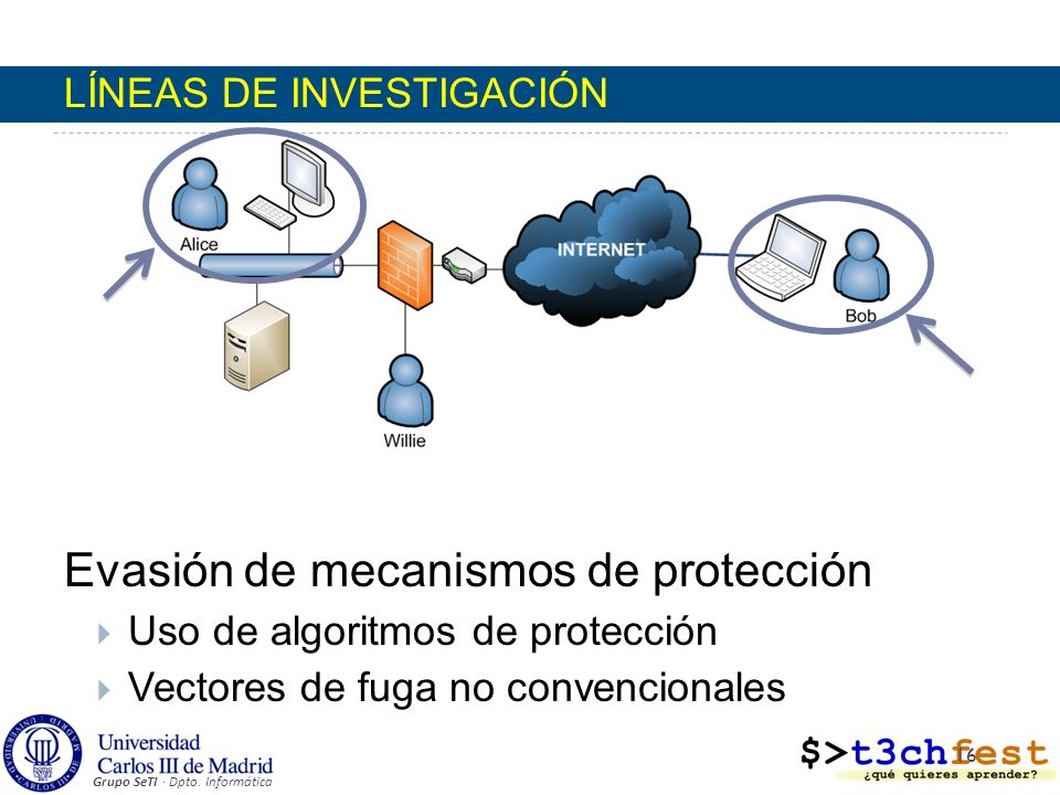 Grupo SeTI · Dpto. Informática LÍNEAS DE INVESTIGACIÓN Evasión de mecanismos de protección Uso de algoritmos de protección Vectores de fuga no convenc