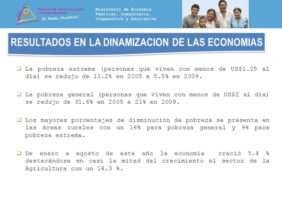 RESULTADOS EN LA DINAMIZACION DE LAS ECONOMIAS La pobreza extrema (personas que viven con menos de US$1.25 al día) se redujo de 11.2% en 2005 a 5.5% e