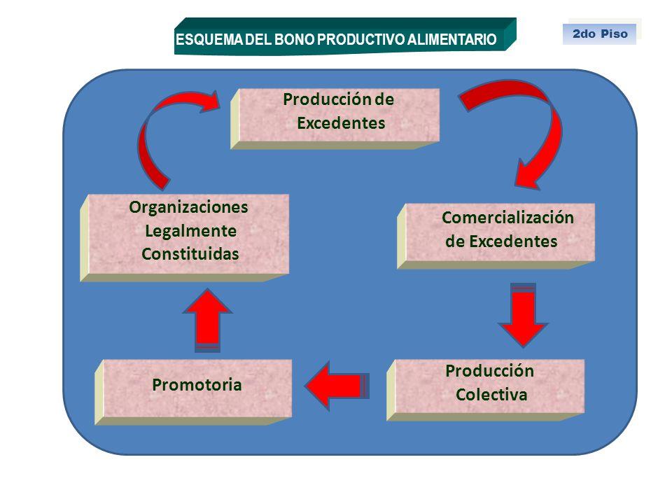 Producción Colectiva Comercialización de Excedentes ESQUEMA DEL BONO PRODUCTIVO ALIMENTARIO 2do Piso Promotoria Organizaciones Legalmente Constituidas