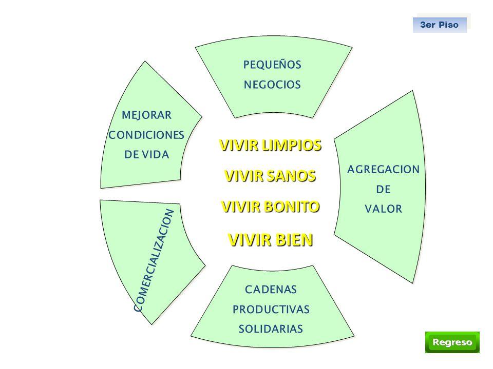 VIVIR LIMPIOS VIVIR SANOS VIVIR BONITO VIVIR BIEN PEQUEÑOS NEGOCIOS 3er Piso AGREGACION DE VALOR CADENAS PRODUCTIVAS SOLIDARIAS COMERCIALIZACION MEJOR