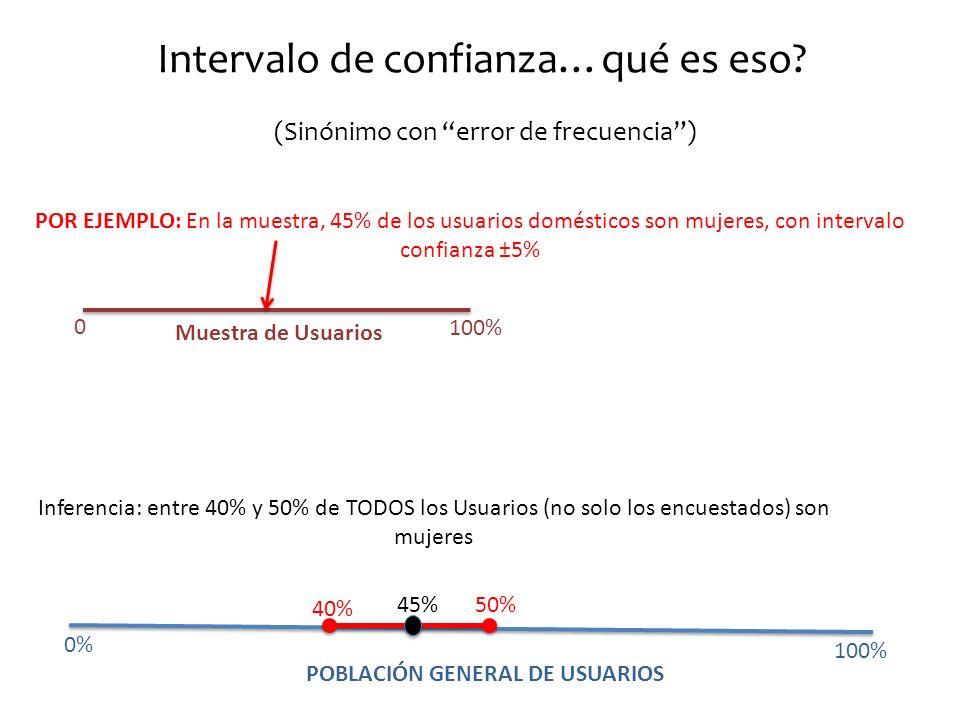 0 100% Muestra de Usuarios POR EJEMPLO: En la muestra, 45% de los usuarios domésticos son mujeres, con intervalo confianza ±5% Inferencia: entre 40% y