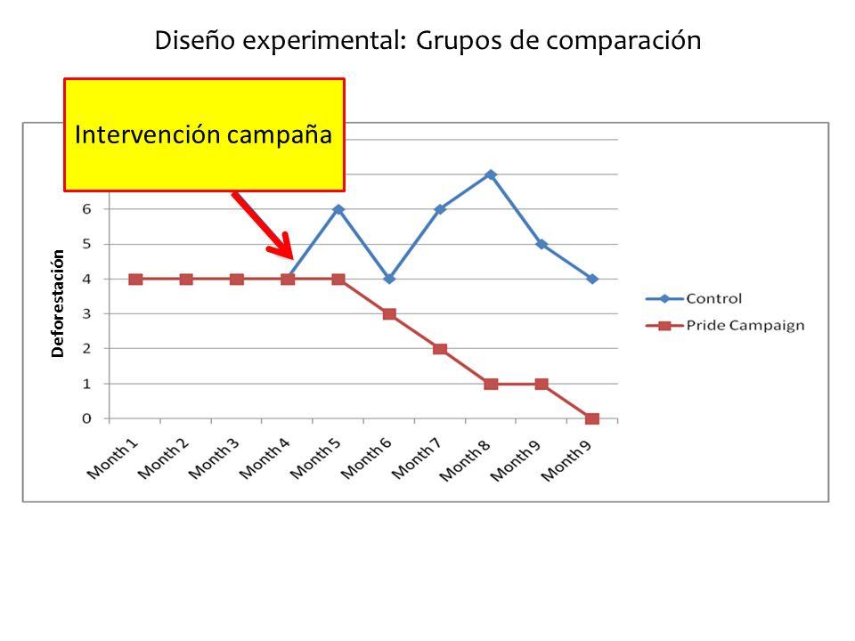 Diseño experimental: Grupos de comparación Deforestación Intervención campaña