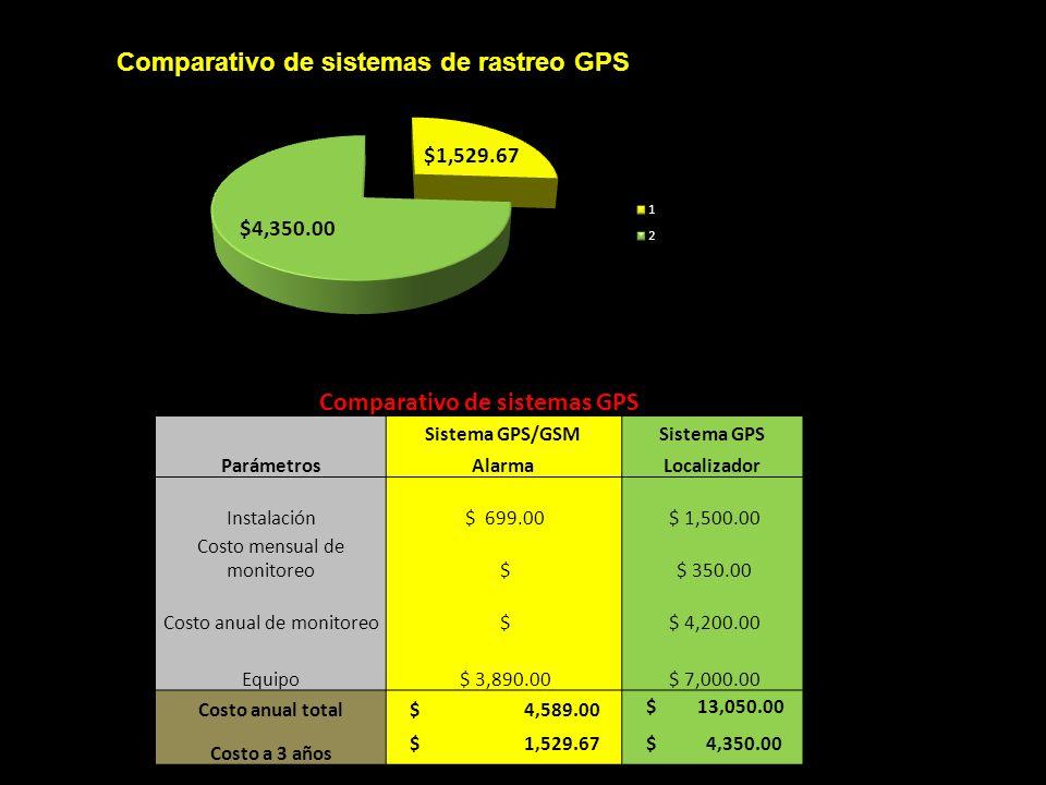 Comparativo de sistemas GPS Parámetros Sistema GPS/GSMSistema GPS AlarmaLocalizador Instalación $ 699.00 $ 1,500.00 Costo mensual de monitoreo $ $ 350