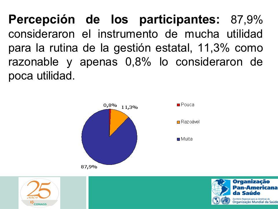 Percepción de los participantes: 87,9% consideraron el instrumento de mucha utilidad para la rutina de la gestión estatal, 11,3% como razonable y apen