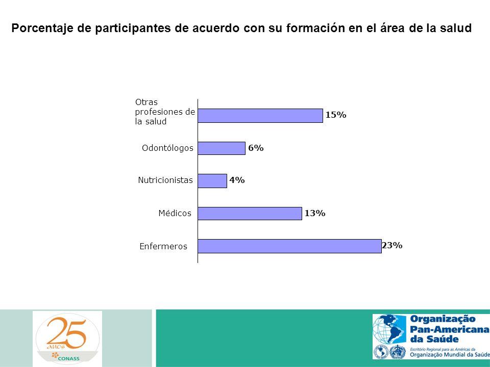 Porcentaje de participantes de acuerdo con su formación en el área de la salud 23% 13% 4% 6% 15% Enfermeros Médicos Nutricionistas Odontólogos Otras p