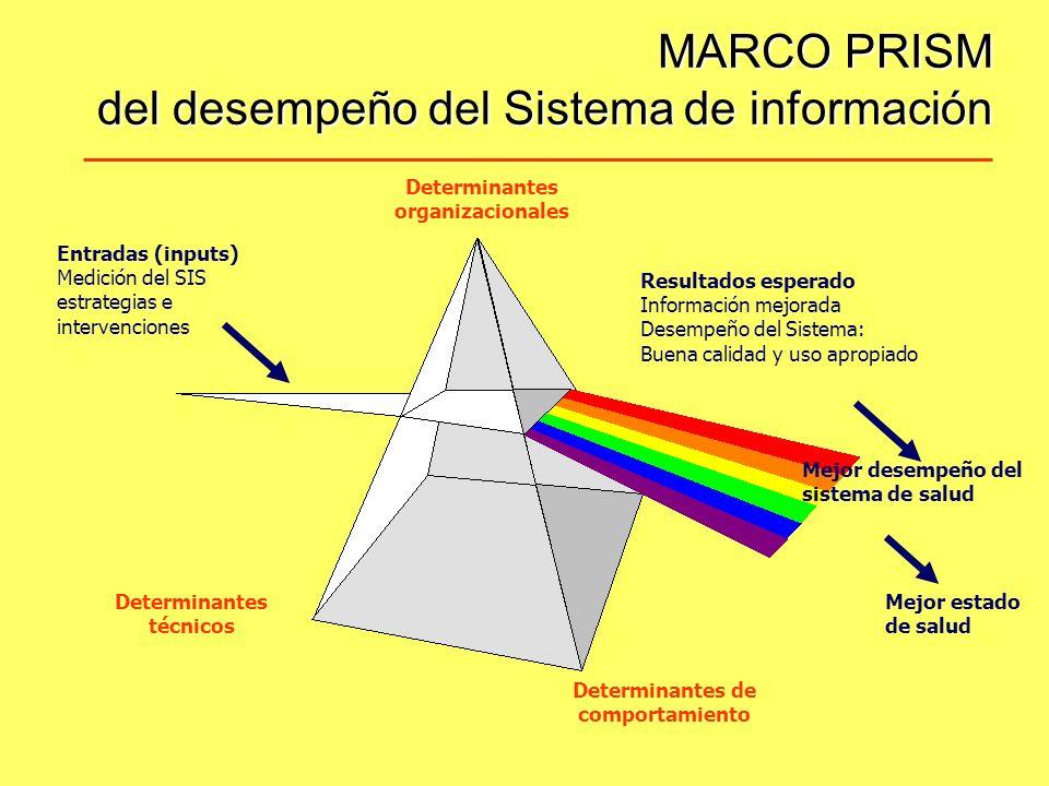 Determinantes técnicos Determinantes de comportamiento Determinantes organizacionales Mejor desempeño del sistema de salud Mejor estado de salud Resultados esperado Información mejorada Desempeño del Sistema: Buena calidad y uso apropiado Entradas (inputs) Medición del SIS estrategias e intervenciones MARCO PRISM del desempeño del Sistema de información