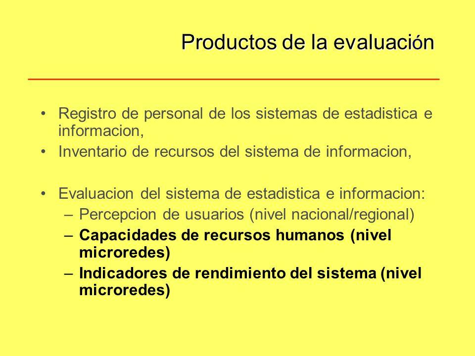 Productos de la evaluacin Productos de la evaluaci ó n Registro de personal de los sistemas de estadistica e informacion, Inventario de recursos del sistema de informacion, Evaluacion del sistema de estadistica e informacion: –Percepcion de usuarios (nivel nacional/regional) –Capacidades de recursos humanos (nivel microredes) –Indicadores de rendimiento del sistema (nivel microredes)