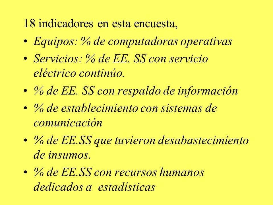 18 indicadores en esta encuesta, Equipos: % de computadoras operativas Servicios: % de EE. SS con servicio eléctrico continúo. % de EE. SS con respald