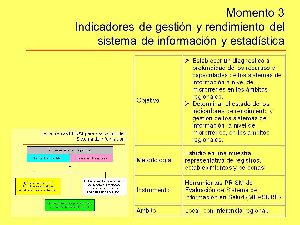 Utilícese para comprender la estructura de: –Sistemas de información existentes.
