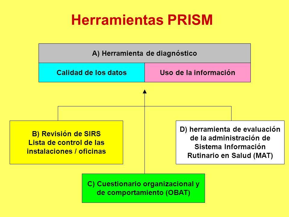 Herramientas PRISM A) Herramienta de diagnóstico B) Revisión de SIRS Lista de control de las instalaciones / oficinas Calidad de los datosUso de la información C) Cuestionario organizacional y de comportamiento (OBAT) D) herramienta de evaluación de la administración de Sistema Información Rutinario en Salud (MAT)