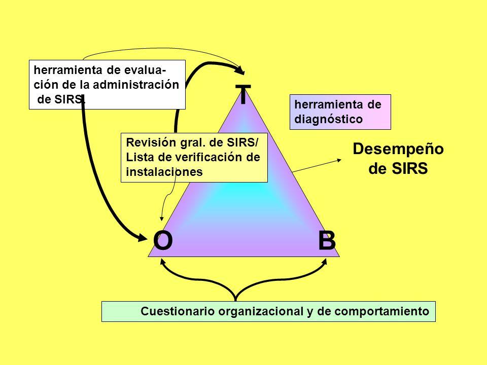Desempeño de SIRS T OB herramienta de diagnóstico Cuestionario organizacional y de comportamiento Revisión gral. de SIRS/ Lista de verificación de ins