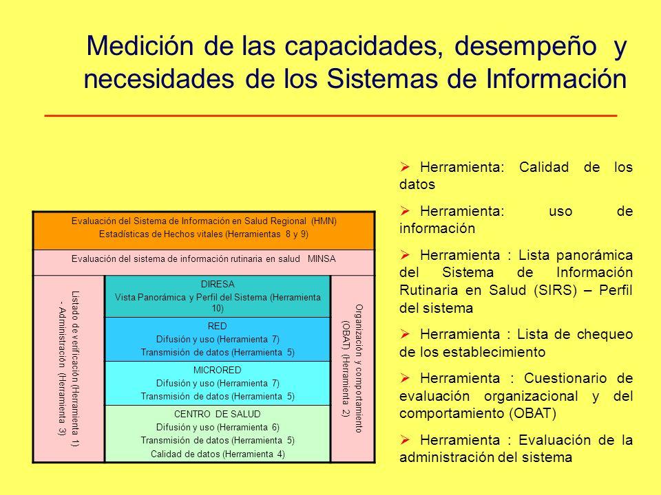 Medición de las capacidades, desempeño y necesidades de los Sistemas de Información Evaluación del Sistema de Información en Salud Regional (HMN) Estadísticas de Hechos vitales (Herramientas 8 y 9) Evaluación del sistema de información rutinaria en salud MINSA Listado de verificación (Herramienta 1) - Administración (Herramienta 3) DIRESA Vista Panorámica y Perfil del Sistema (Herramienta 10) Organización y comportamiento (OBAT) (Herramienta 2) RED Difusión y uso (Herramienta 7) Transmisión de datos (Herramienta 5) MICRORED Difusión y uso (Herramienta 7) Transmisión de datos (Herramienta 5) CENTRO DE SALUD Difusión y uso (Herramienta 6) Transmisión de datos (Herramienta 5) Calidad de datos (Herramienta 4) Herramienta: Calidad de los datos Herramienta: uso de información Herramienta : Lista panorámica del Sistema de Información Rutinaria en Salud (SIRS) – Perfil del sistema Herramienta : Lista de chequeo de los establecimiento Herramienta : Cuestionario de evaluación organizacional y del comportamiento (OBAT) Herramienta : Evaluación de la administración del sistema