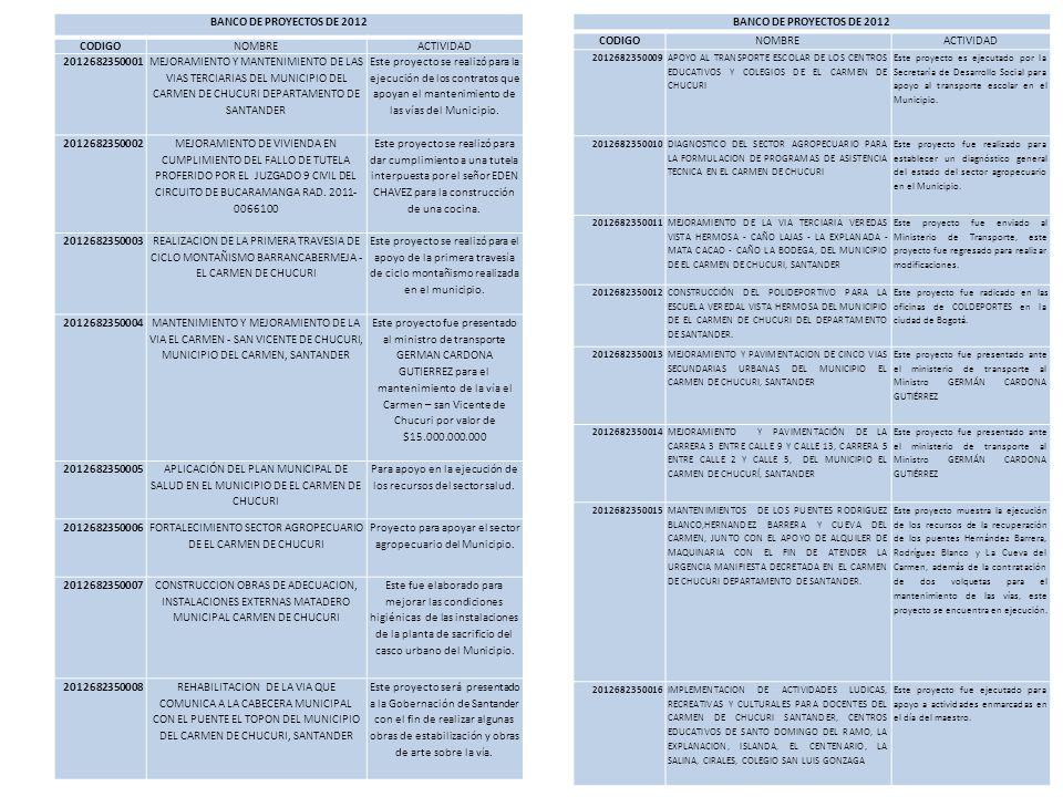 BANCO DE PROYECTOS DE 2012 CODIGONOMBREACTIVIDAD 2012682350001 MEJORAMIENTO Y MANTENIMIENTO DE LAS VIAS TERCIARIAS DEL MUNICIPIO DEL CARMEN DE CHUCURI