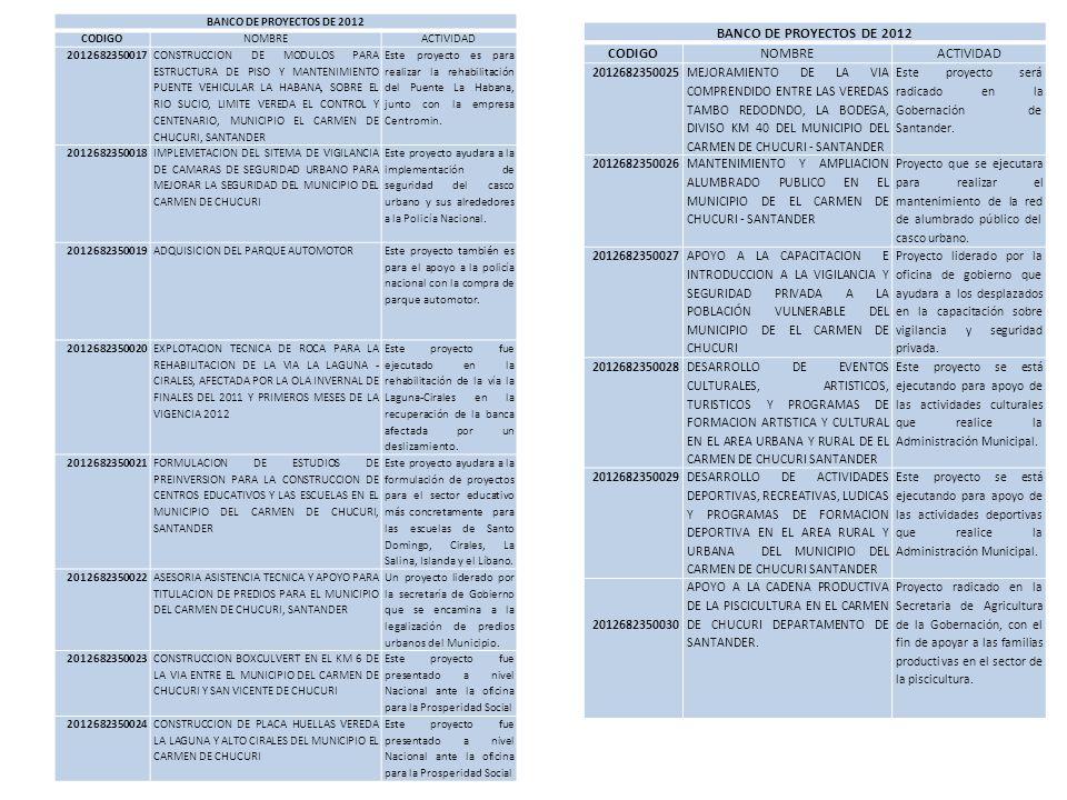 BANCO DE PROYECTOS DE 2012 CODIGONOMBREACTIVIDAD 2012682350017 CONSTRUCCION DE MODULOS PARA ESTRUCTURA DE PISO Y MANTENIMIENTO PUENTE VEHICULAR LA HAB