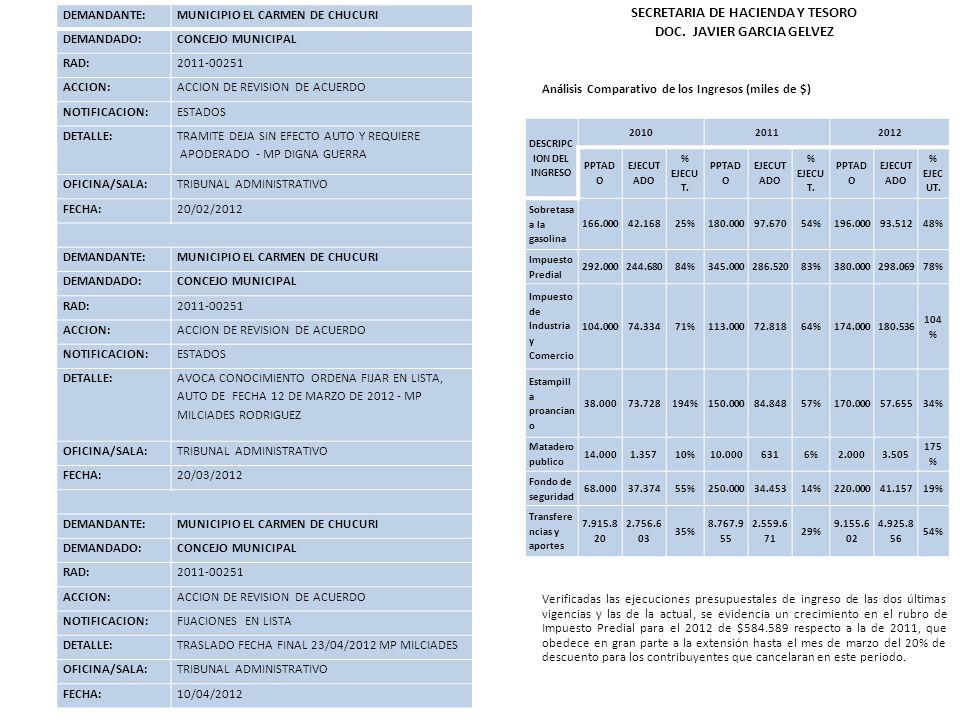 SECRETARIA DE HACIENDA Y TESORO DOC. JAVIER GARCIA GELVEZ Análisis Comparativo de los Ingresos (miles de $) Verificadas las ejecuciones presupuestales
