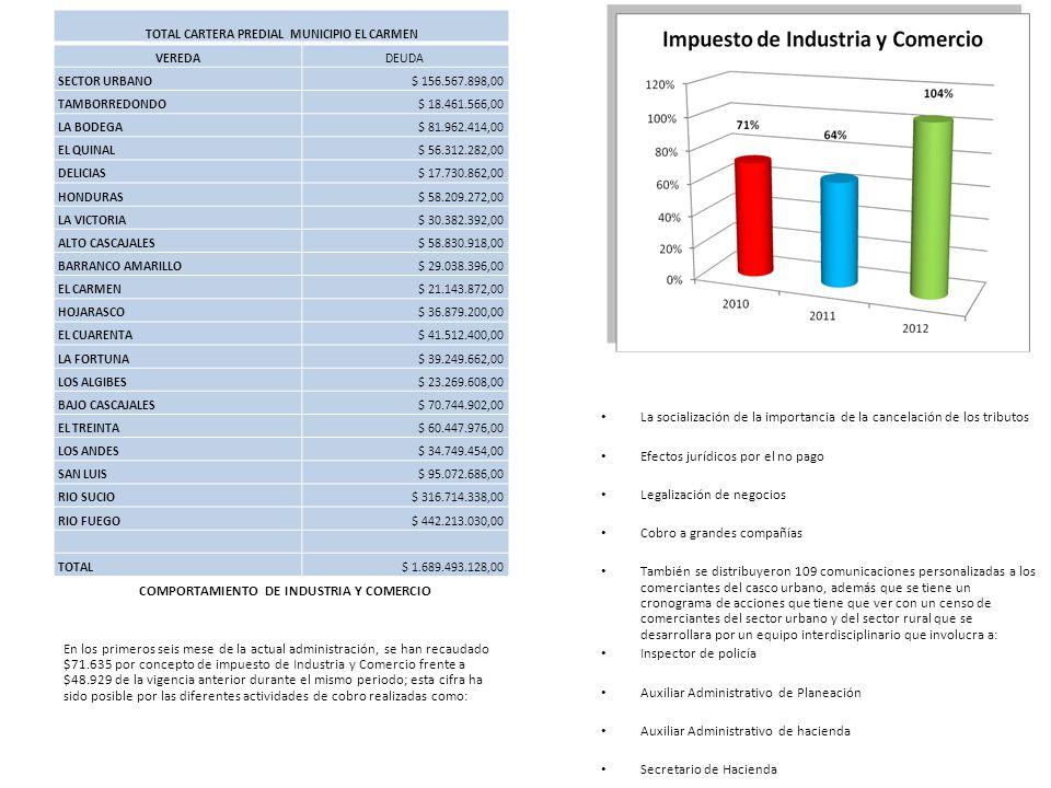 COMPORTAMIENTO DE INDUSTRIA Y COMERCIO En los primeros seis mese de la actual administración, se han recaudado $71.635 por concepto de impuesto de Ind
