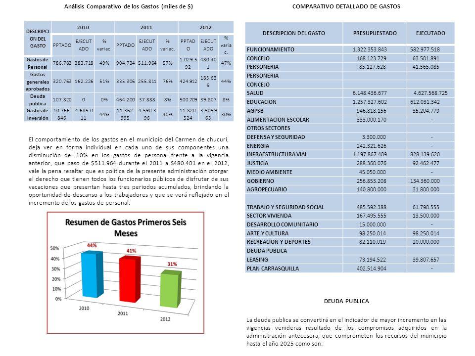 Análisis Comparativo de los Gastos (miles de $) El comportamiento de los gastos en el municipio del Carmen de chucuri, deja ver en forma individual en
