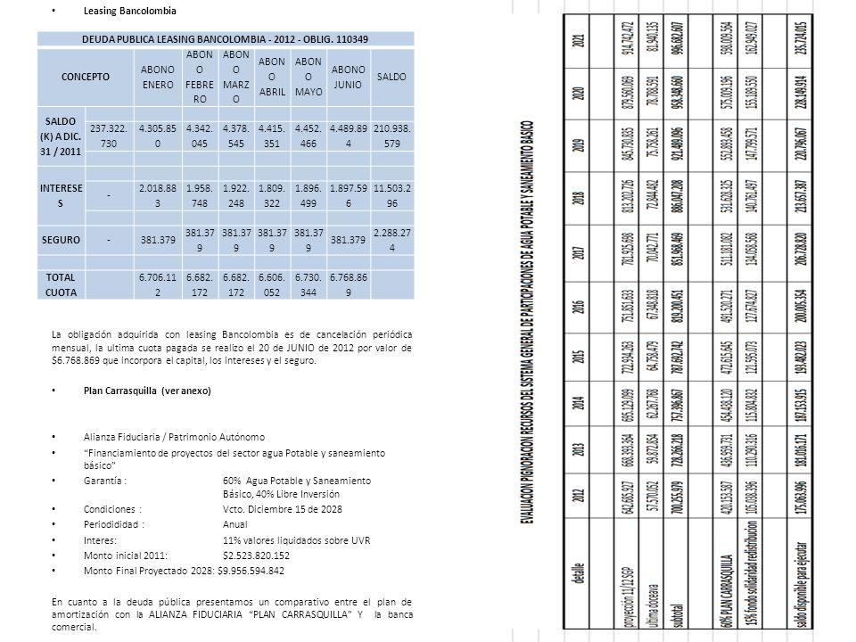 Leasing Bancolombia La obligación adquirida con leasing Bancolombia es de cancelación periódica mensual, la ultima cuota pagada se realizo el 20 de JU