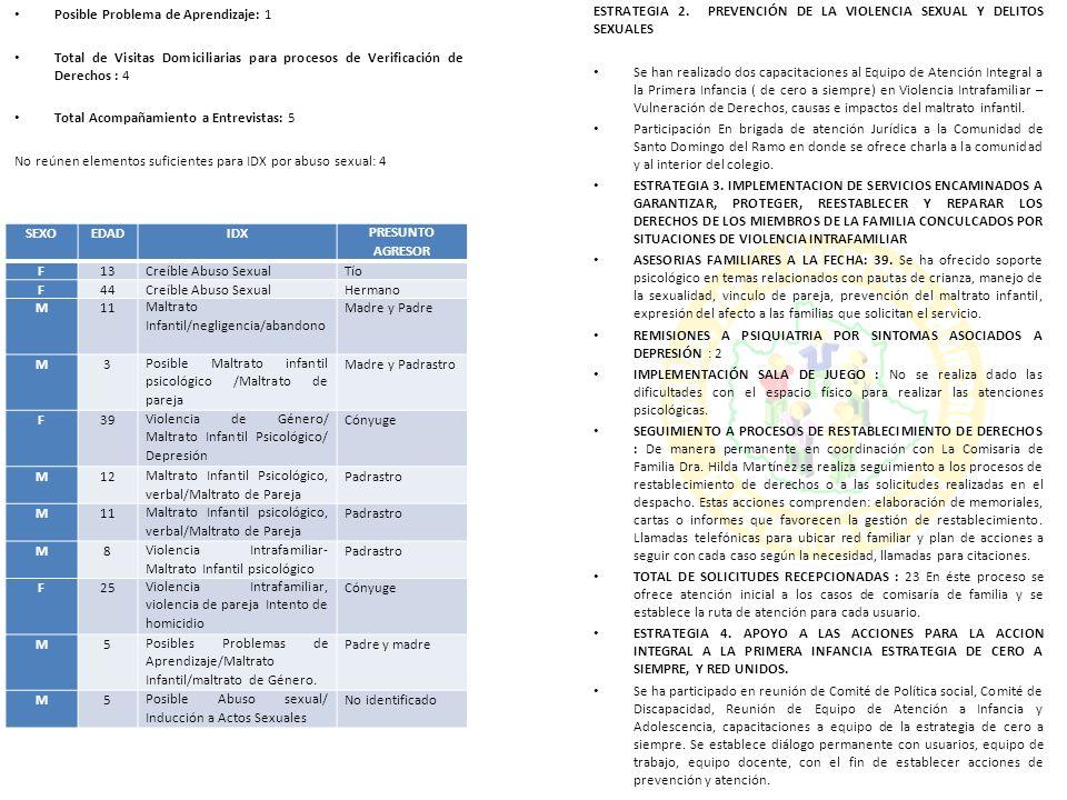 Posible Problema de Aprendizaje: 1 Total de Visitas Domiciliarias para procesos de Verificación de Derechos : 4 Total Acompañamiento a Entrevistas: 5