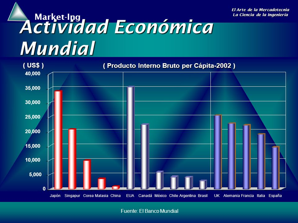 Market-Ing El Arte de la Mercadotecnia La Ciencia de la Ingeniería Fuente: El Banco Mundial Actividad Económica Mundial