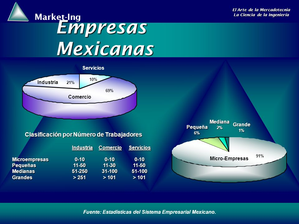 Market-Ing El Arte de la Mercadotecnia La Ciencia de la Ingeniería Empresas Mexicanas 10% 69% 21% Comercio Industria Servicios 91% Micro-Empresas 6% Pequeña 2%Mediana1% Grande Fuente: Estadísticas del Sistema Empresarial Mexicano.