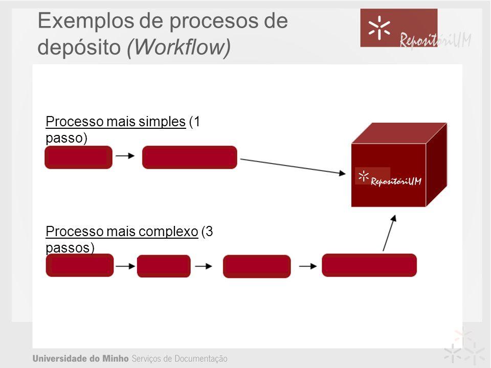 Exemplos de procesos de depósito (Workflow) Processo mais simples (1 passo) Processo mais complexo (3 passos)