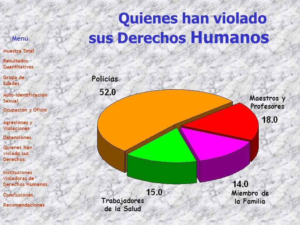 Quienes han violado sus Derechos Humanos Policias Maestros y Profesores Miembro de la Familia Trabajadores de la Salud Menú Muestra Total Resultados C
