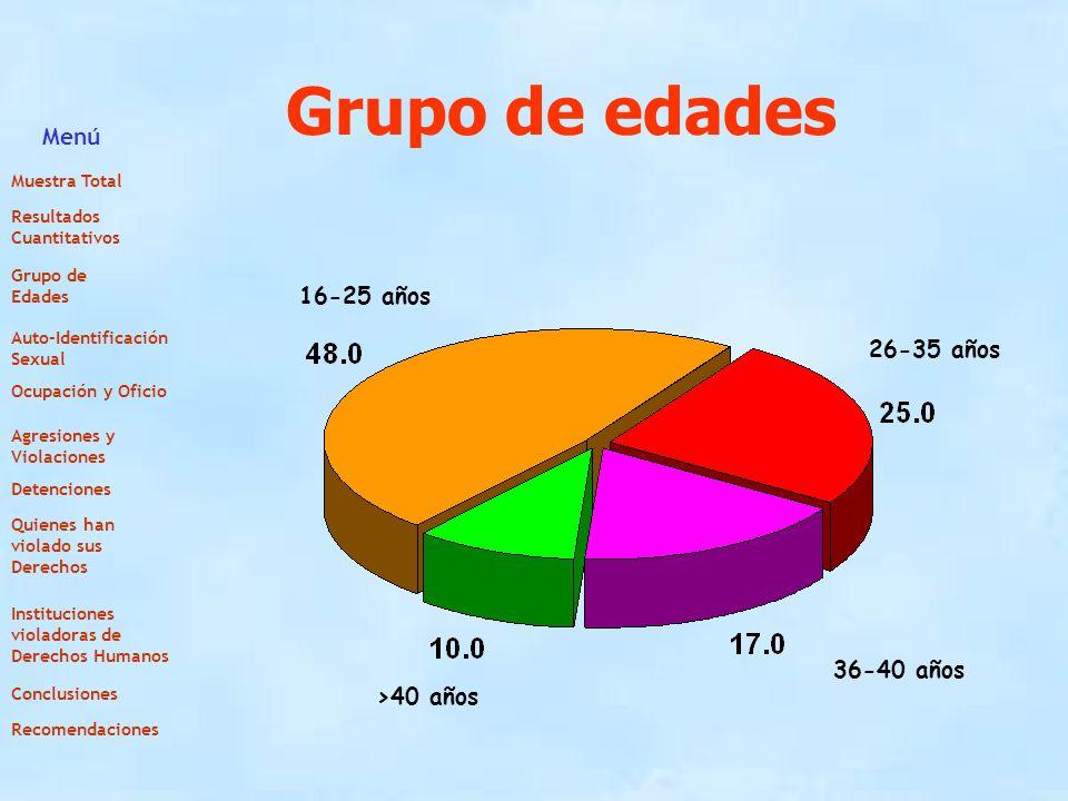Grupo de edades 16-25 años >40 años 36-40 años 26-35 años Menú Muestra Total Resultados Cuantitativos Grupo de Edades Auto-Identificación Sexual Ocupa
