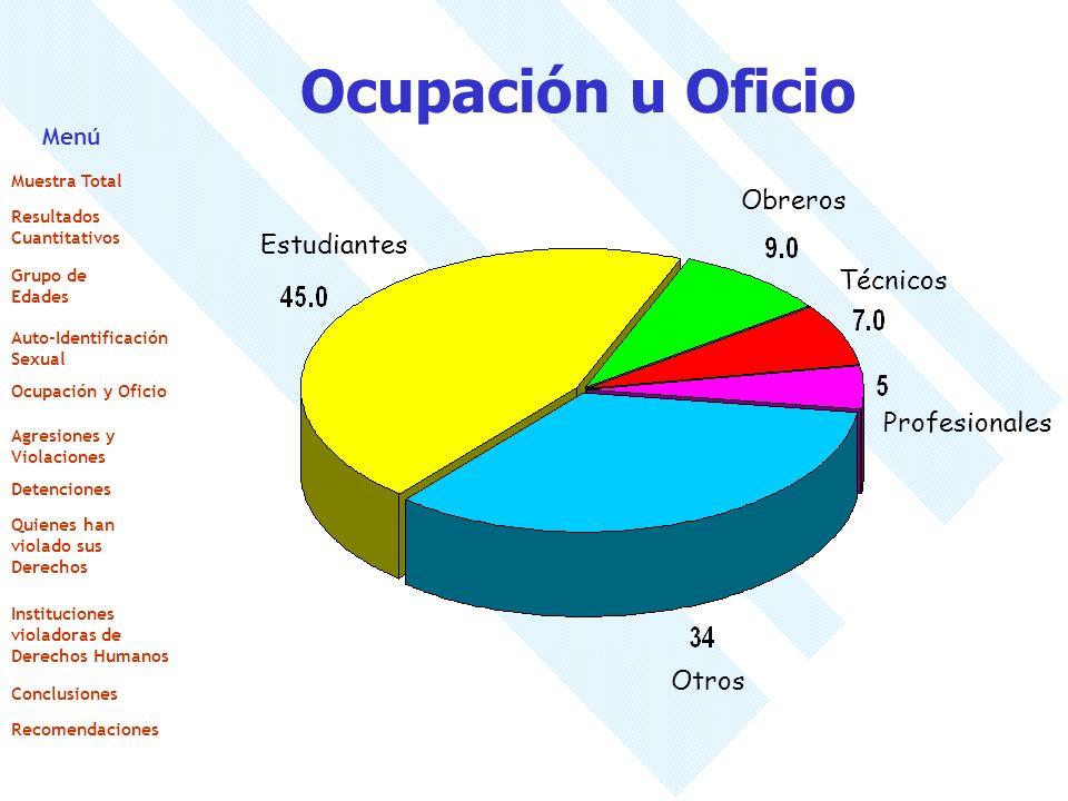 Ocupación u Oficio Estudiantes Obreros Técnicos Profesionales Otros Menú Muestra Total Resultados Cuantitativos Grupo de Edades Auto-Identificación Se