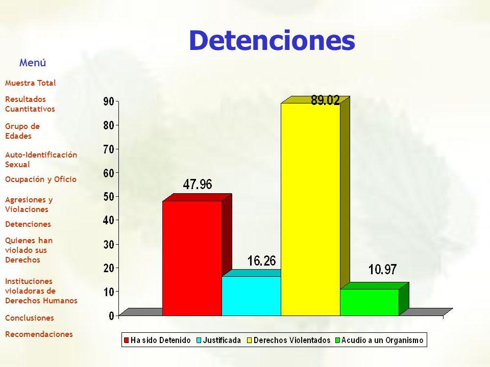 Detenciones Menú Muestra Total Resultados Cuantitativos Grupo de Edades Auto-Identificación Sexual Ocupación y Oficio Agresiones y Violaciones Detenci