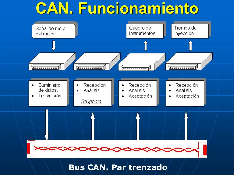 CAN. Funcionamiento Bus CAN. Par trenzado