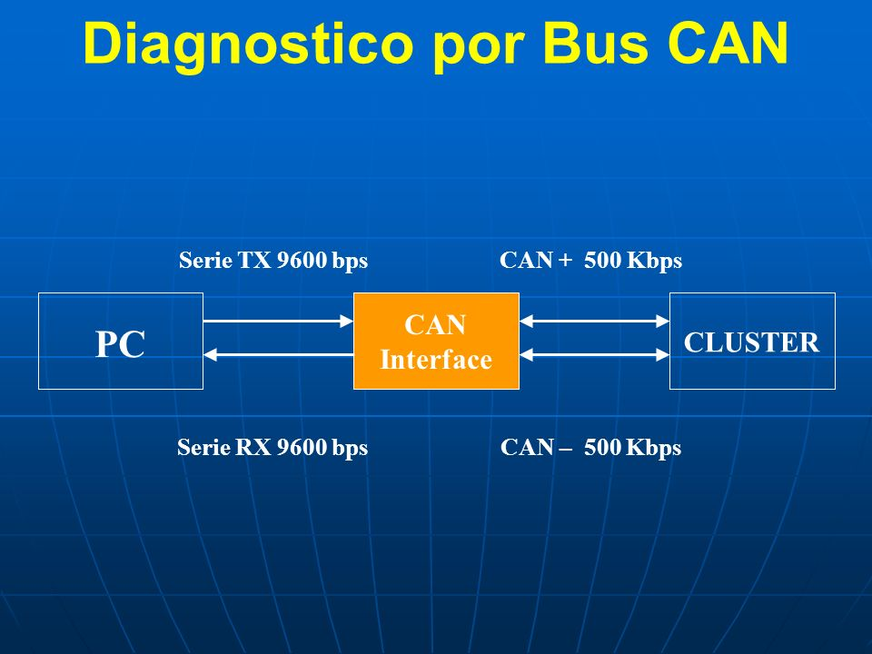 CAN Interface CLUSTER Serie TX 9600 bps Serie RX 9600 bps PC CAN + 500 Kbps CAN – 500 Kbps Diagnostico por Bus CAN