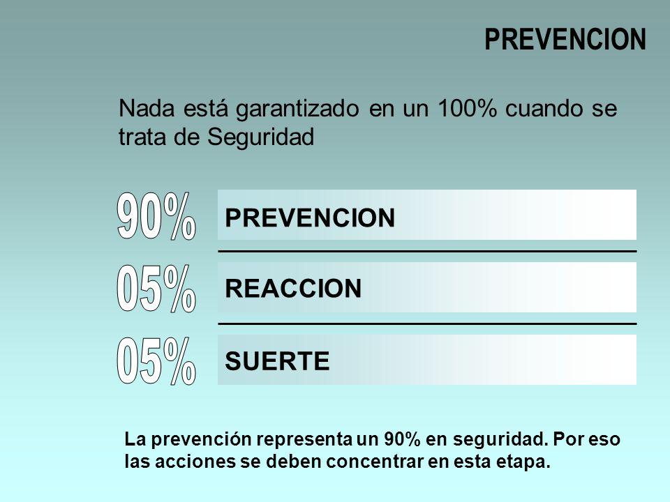 ÁREAS DE RIESGO EN EL SEMÁFORO PARA VOLVER En general el carril central es el más seguro porque el delincuente actúa en la vereda o en el cantero central.
