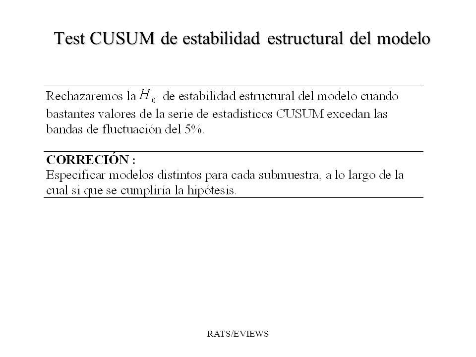 Test CUSUM de estabilidad estructural del modelo