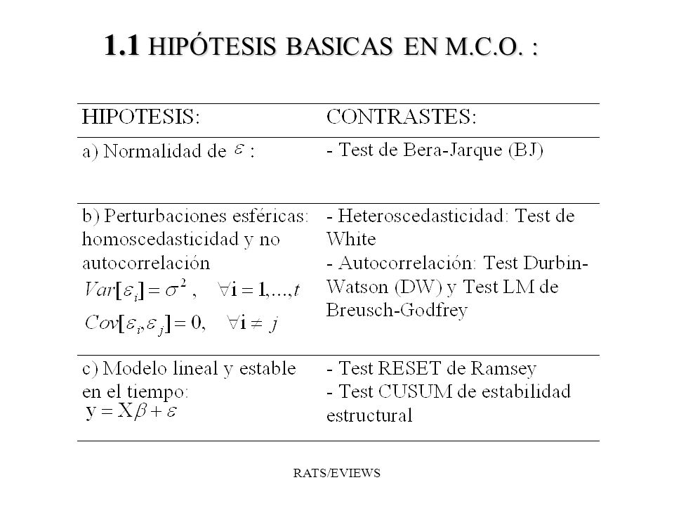 1.1 HIPÓTESIS BASICAS EN M.C.O. : RATS/EVIEWS