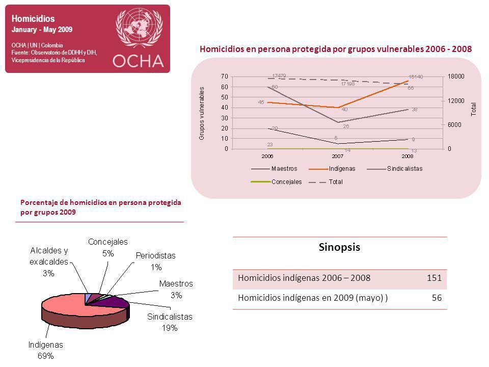 Homicidios January - May 2009 OCHA | UN | Colombia Fuente: Observatorio de DDHH y DIH, Vicepresidencia de la República Homicidios en persona protegida