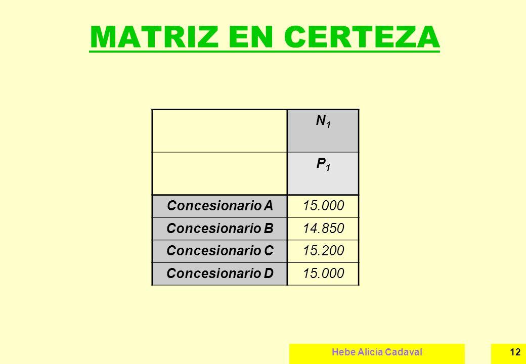 Hebe Alicia Cadaval12 MATRIZ EN CERTEZA N1N1 P1P1 Concesionario A15.000 Concesionario B14.850 Concesionario C15.200 Concesionario D15.000