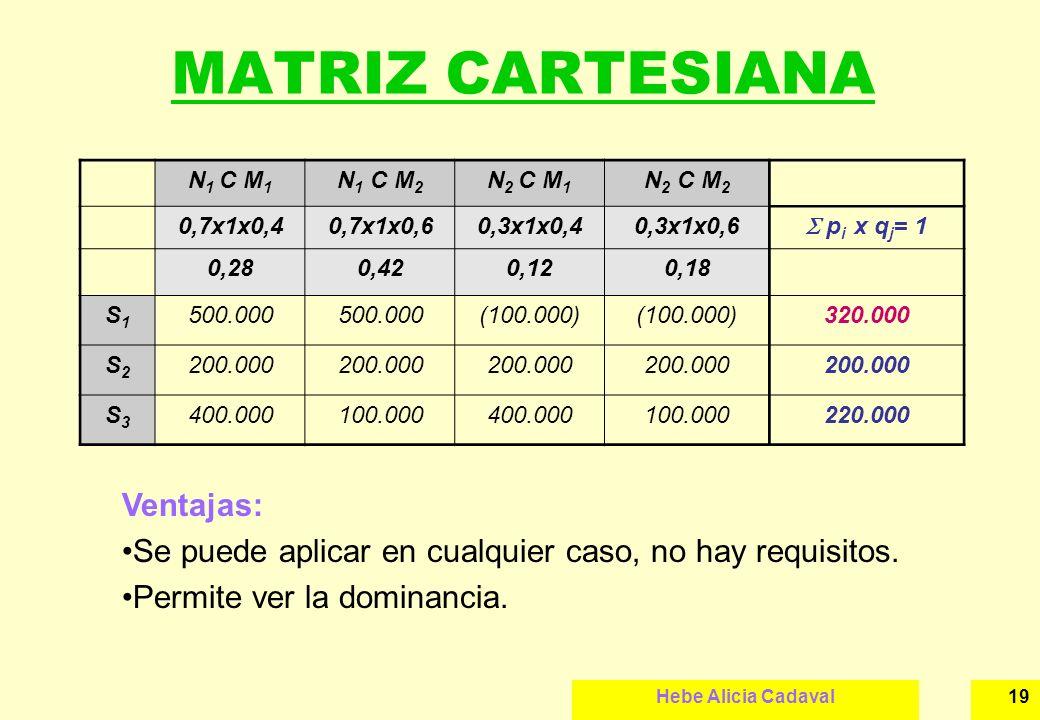 Hebe Alicia Cadaval19 MATRIZ CARTESIANA N 1 C M 1 N 1 C M 2 N 2 C M 1 N 2 C M 2 0,7x1x0,40,7x1x0,60,3x1x0,40,3x1x0,6 p i x q j = 1 0,280,420,120,18 S1