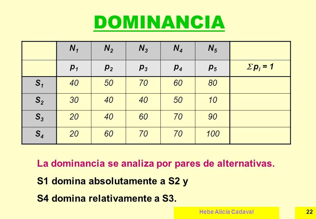 Hebe Alicia Cadaval22 DOMINANCIA N1N1 N2N2 N3N3 N4N4 N5N5 p1p1 p2p2 p3p3 p4p4 p5p5 p i = 1 S1S1 4050706080 S2S2 3040 5010 S3S3 2040607090 S4S4 206070