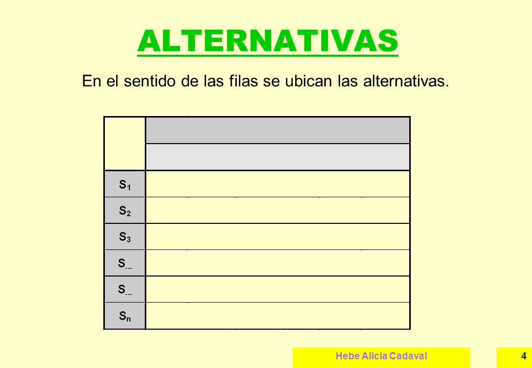 Hebe Alicia Cadaval5 VARIABLES NO CONTROLABLES En el sentido de las columnas se ubican los estados de las variables no controlables, con su respectiva probabilidad.