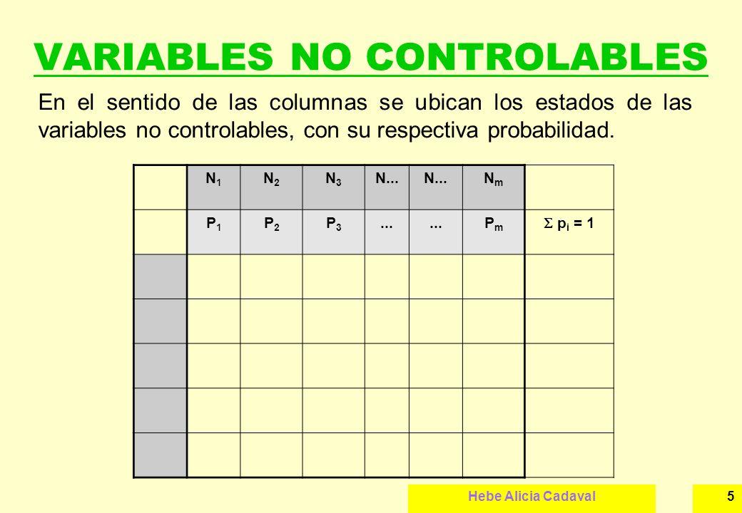 Hebe Alicia Cadaval5 VARIABLES NO CONTROLABLES En el sentido de las columnas se ubican los estados de las variables no controlables, con su respectiva