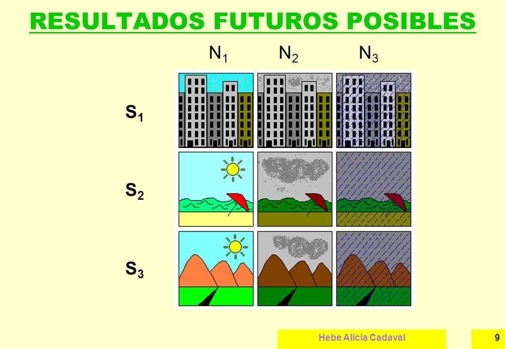 Hebe Alicia Cadaval9 RESULTADOS FUTUROS POSIBLES S1S2S3S1S2S3 N 1 N 2 N 3